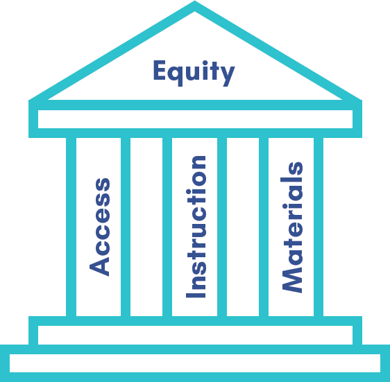 Ensuring all students have access to accelerated coursework, to high- quality instruction, and to high-quality and culturally responsive materials are the three pillars that SDPBC focuses on to achieve equity within their schools.