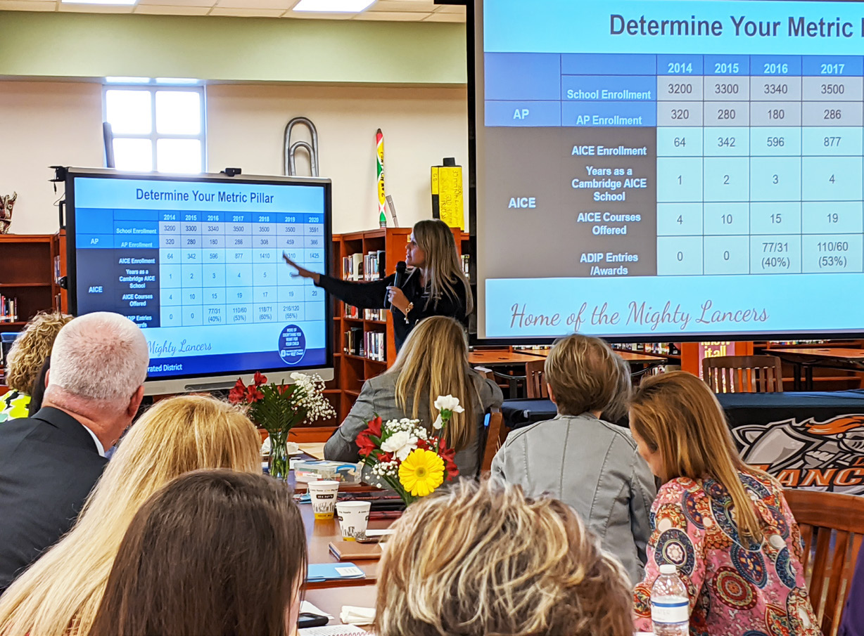 Principal Melissa Patterson shares the Masterboard process with the Five Conditions Learning Cadre during their Learning Walk in SDPBC.